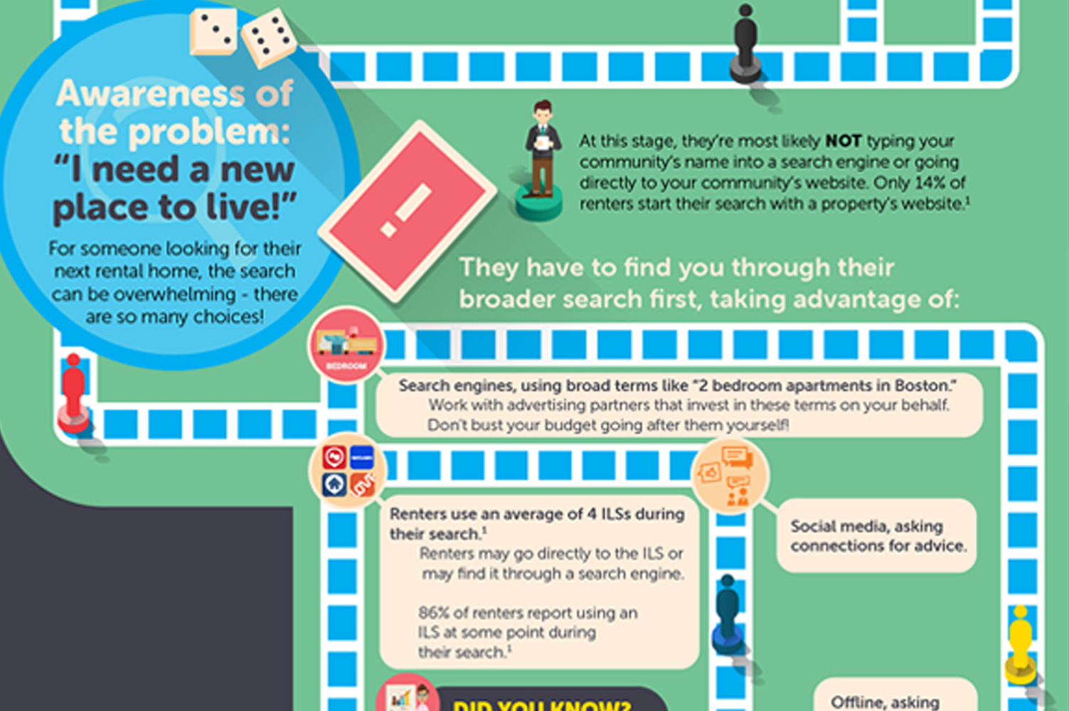 The Renter's Journey Infographic
